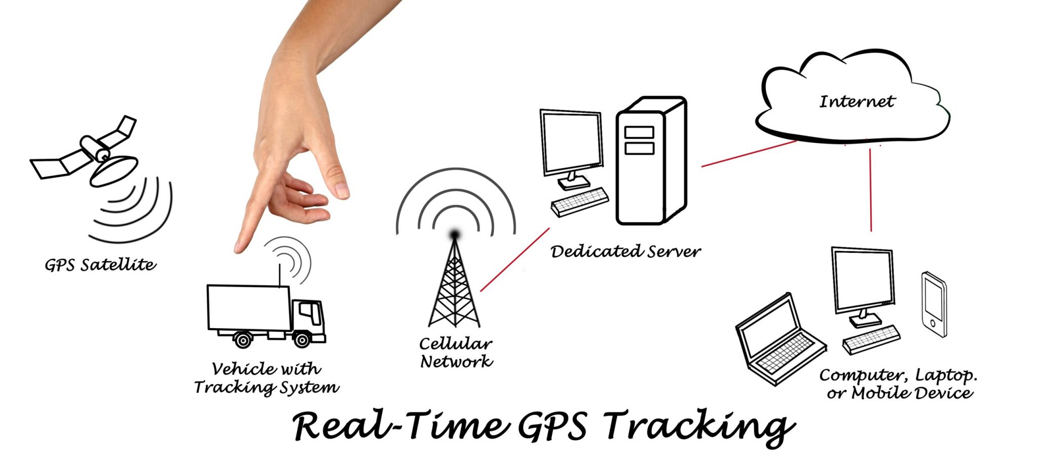 ALTERNATIVE USES FOR A GPS TRACKER